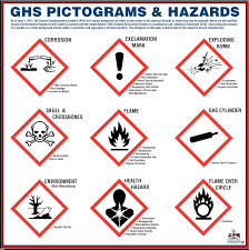 Pictograms for GHS in Childcare
